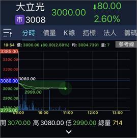 股王大立光一度跌破3000元 股價持續弱勢整理
