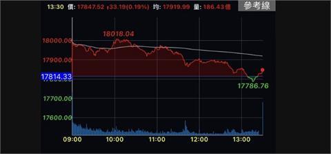 台積電重返600元、貨櫃三雄跌停 台股資金轉往電子