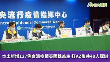 本土新增127例台灣疫情英國株為主 打AZ後共49人驟逝