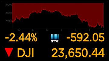 史上首見負油價!美國原油期貨價跌破零 美股開低收低