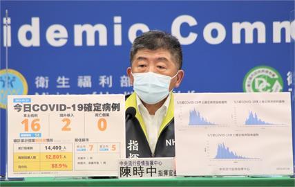 快新聞/地方嘆「疫苗打太慢太快都被罵」 陳時中:暫不公布各縣市剩餘量