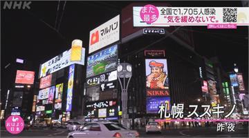 日本疫情升溫 全國單日1705人再刷新多