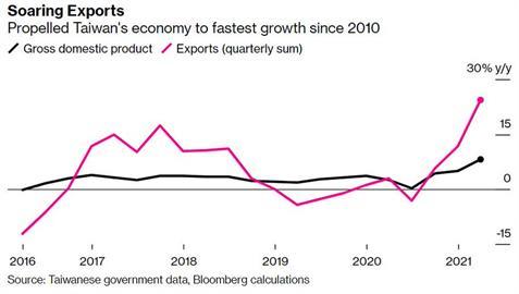 快新聞/台灣概估第1季經濟成長率達8.16% 《彭博》台北分社長:令人驚訝