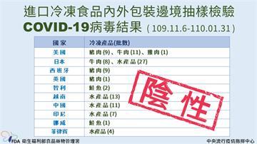 快新聞/進口冷凍食品屢傳驗出武漢肺炎病毒 食藥署公布抽檢10國產品結果