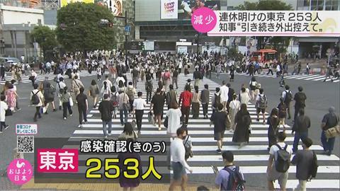日本各地疫情緩和 完全接種率55%奏效!