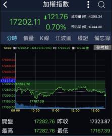 台積電失神 台股收盤下跌121點回測5日線
