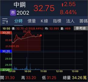 中鋼股價堅挺 盤中觸及漲停寫9年新高