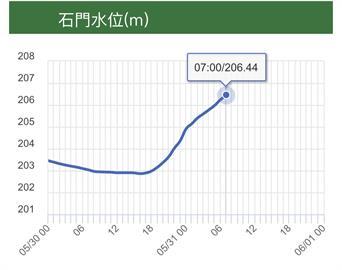 快新聞/石門水庫進帳1500萬噸!蓄水量可望從8%回升到15%