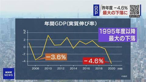 超越2008金融海嘯 日2020年度GDP「負成長4.6%」
