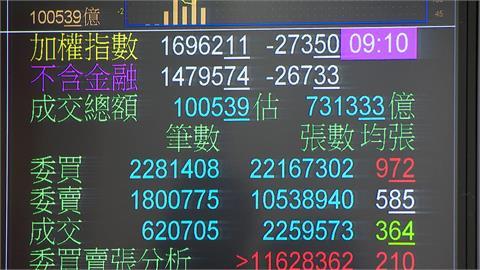 電子股崩跌! 台股大跌逾500點失守萬七月線