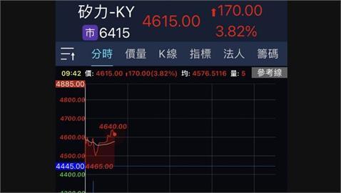 中國限電衝擊台股開低 塑化類股逆勢上漲