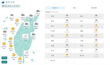 快新聞/東北風減弱早晚溫差大 中秋連假好天氣
