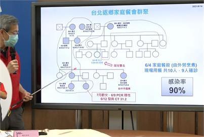 快新聞/台中新光三越櫃姐家族群聚延燒 彰化7個月大女嬰確診
