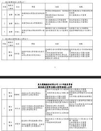 東元25日股東會 黃育仁角將角逐董事改選
