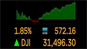 就業數據表現強勁等利多 美股全面大漲