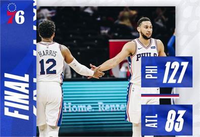 NBA/76人大勝老鷹44分 獲東區第2張季後賽門票