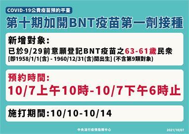 快新聞/還剩4小時!BNT加開「61歲至63歲」接種 已逾7萬人搶預約完成