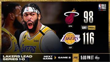 NBA/戴維斯首場冠軍戰飆34分!湖人116比98打爆熱火