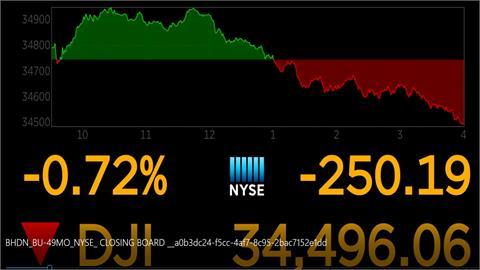 能源價格不斷飆漲 美股三大指數收跌