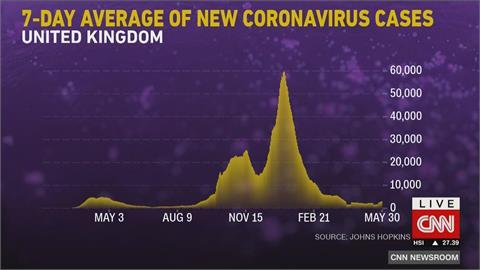 英國疫情又復燒 印度變種病毒成主流 歐洲多國祭隔離等限制