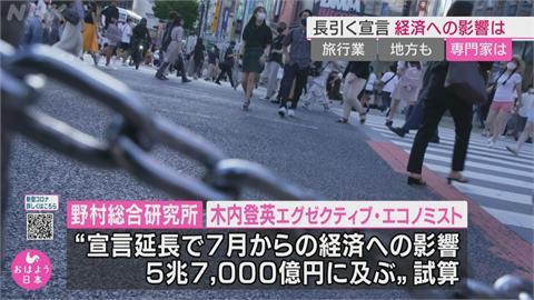 日本19都道府縣緊急事態延至9月底 經濟影響規模破1.4兆台幣