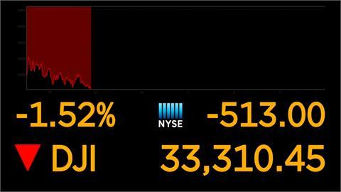 Fed恐升息掀拋售潮 道瓊早盤大跌逾500點