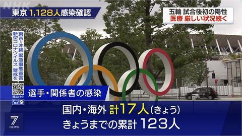 東京單日新增1128確診 東奧場館4警也染疫