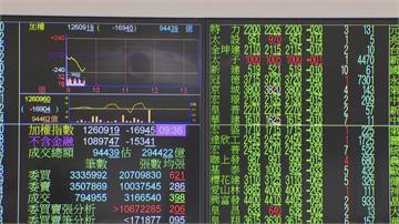 華為禁令風暴擴大 台股盤中大跌600點 失守12200點 鴻海、台積電 大立光全跌