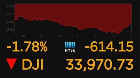 憂恆大財務風暴蔓延 美股道瓊重挫614點 港股歐股都收黑