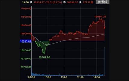 八大類股齊揚 台股收漲79點突破16900關卡