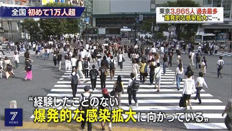 日本單日新增1萬多人確診 東京疫情飆升