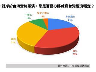飛彈勝過央行打房!房仲調查:5成6台灣人憂心