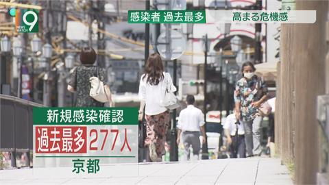 日本新增逾1.4萬確診創新高 緊急事態將擴至福島等8都府縣