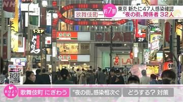 東京增47確診「多與風化產業有關」 官方要求建顧客清單