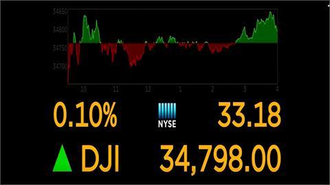投資人觀望縮減購債前景 美股漲跌互見