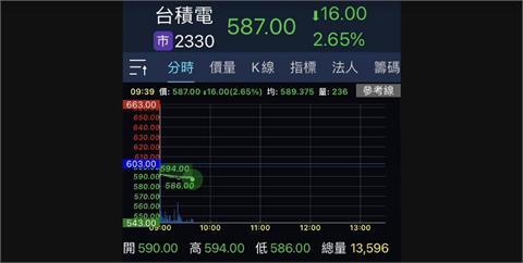 台積電股價開盤重挫13元 市值縮水3370億元