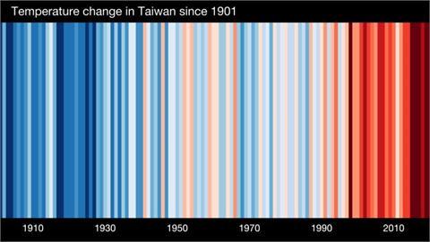 快新聞/台灣近百年溫度條紋圖曝光! 過去10年「紅通通」