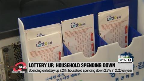 南韓家庭去年總支出減少!  樂透花費暴增45%