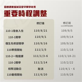 快新聞/暑假變短了!為接軌國際「台灣大學聯盟」9/1提早開學