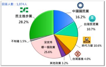 快新聞/藍綠認同度皆下降 台灣民意基金會:不滿兩大黨的中間選民再起