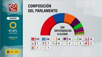 西班牙國會大選 執政「社會黨」獲得最多票