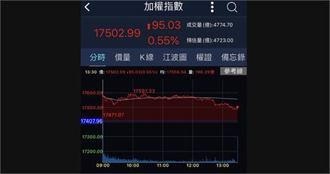 台股收漲95點站上17500關卡 週線連6紅