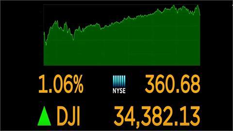 無畏經濟數據表現欠佳 美股連兩日反彈