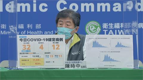 快新聞/本土新增32例、12死! 台北19例最多、新北11例
