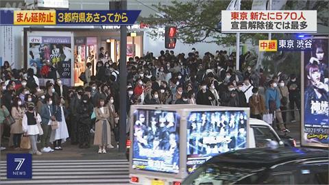 東京、京都明起「防止蔓延措施」 大阪增918例創新高