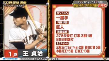 日本萬人票選職棒選手 王貞治獲選史上最強寶座