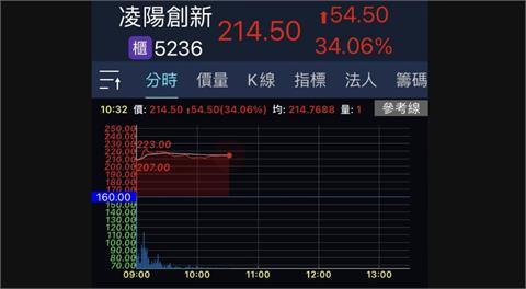 凌陽創新掛牌上櫃 股價一度漲近4成