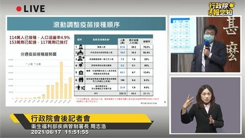 快新聞/衛福部:全台114萬人接種疫苗 人口涵蓋率4.9%