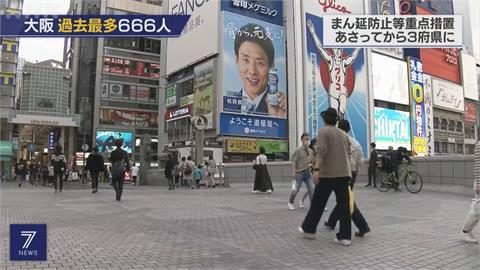 大阪單日增666確診創新高 下周起餐廳提早打烊