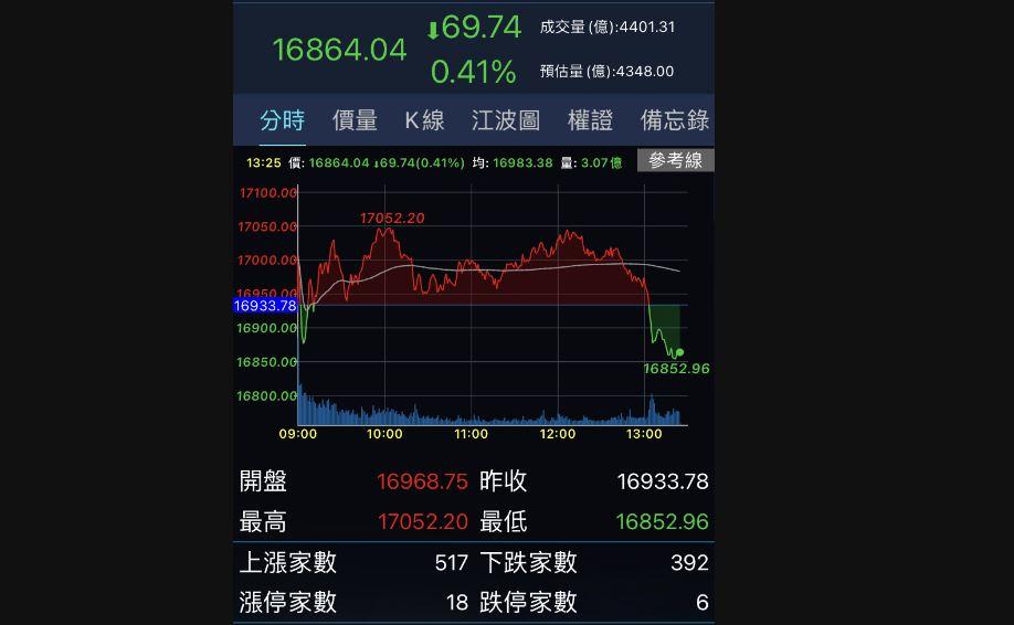台股跌90.34點 萬七關卡得而復失